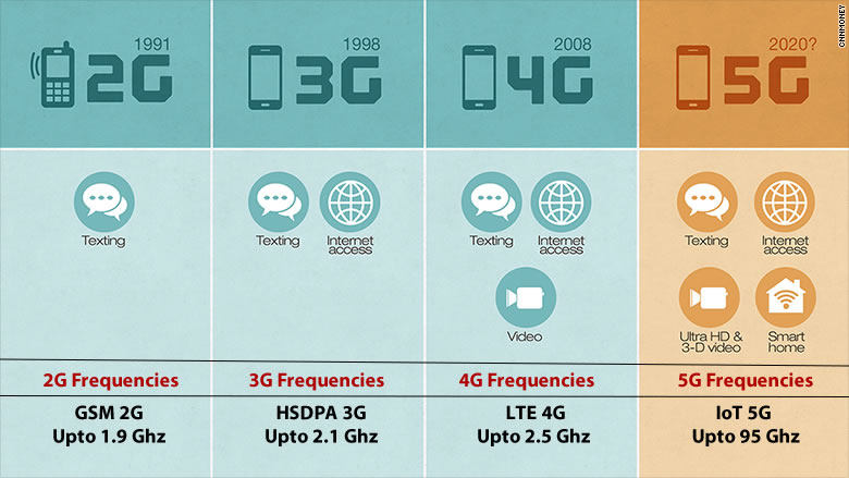 comparing 2G, 3G, 4G and 5G