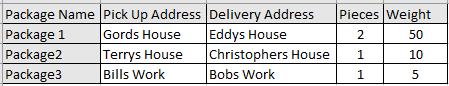 shipment spreadsheet