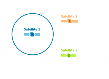 We calculate the distance GPS Satellite 1 and our device