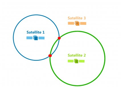 We calculate the distance between GPS Satellite 2 and plot 2 possible locations of our device