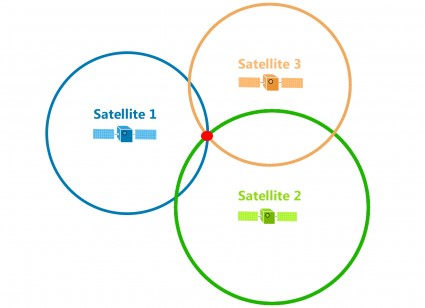 We calculate the distance between Satellite 3 and we now can pinpoint our location
